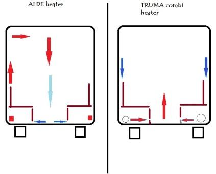 ALDE versus TRUMA